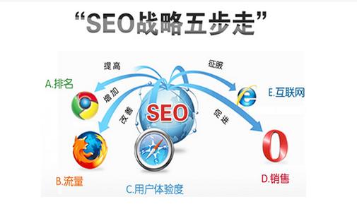 网络推广工作描述_重庆SEO_见效付费(图2)