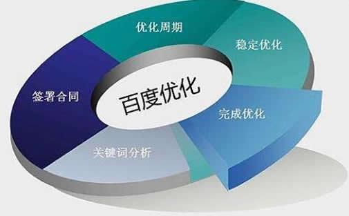 饲料原料厂家SEO顾问_炽绎SEO_见效付费(图5)