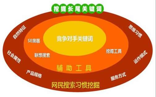 比熊犬廠家SEO顧問_熾繹SEO_見效付費(圖3)
