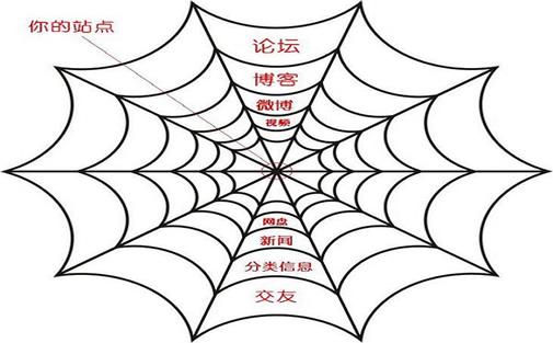 淀粉厂家SEO顾问_炽绎SEO_见效付费(图4)