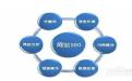 重庆专业网络推广