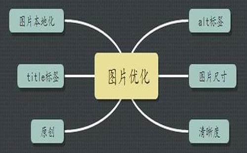 重庆优化导航_重庆炽绎SEO_见效付费(图1)