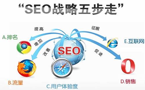 重庆网站快照优化公司_重庆炽绎SEO_见效付费(图3)