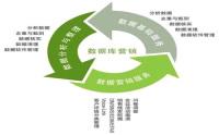 重庆关键词优化包年