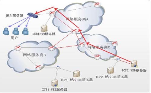 重庆网站推广系统_重庆炽绎SEO_见效付费(图2)