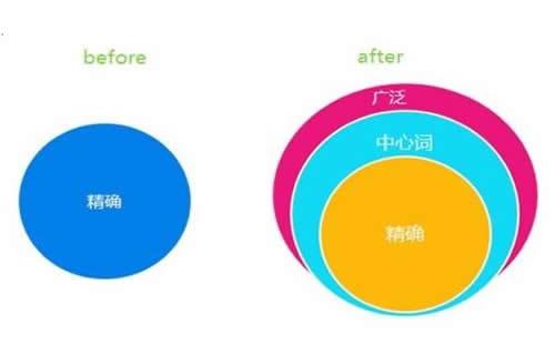 重庆关键字优化方法_重庆炽绎SEO_见效付费(图6)