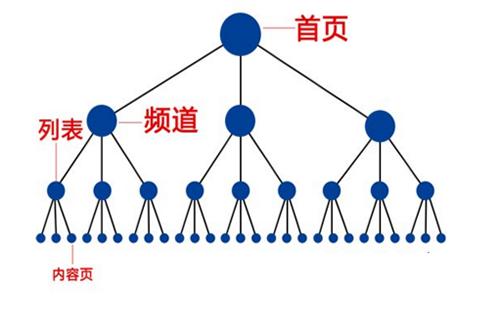 重庆兼职SEO顾问_重庆炽绎SEO_见效付费(图4)