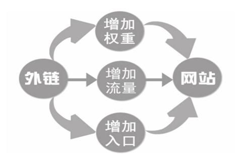 重庆云威网络推广_重庆炽绎SEO_见效付费(图2)