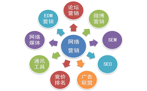 重慶獨立外貿網站推廣_重慶熾繹SEO_見效付費(圖3)