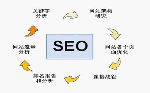 重庆线建站2800优化_重庆炽绎SEO_见效付费(图4)
