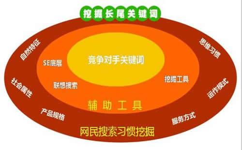 重庆移动网络优化部_重庆炽绎SEO_见效付费(图2)