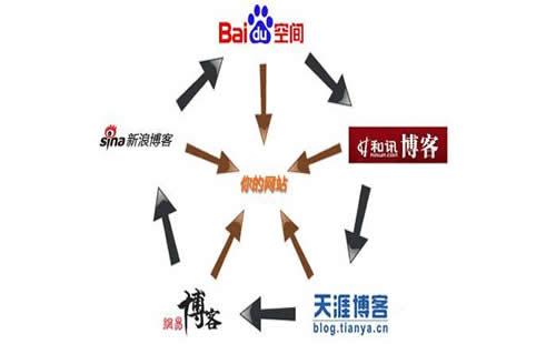 重庆搜索引擎优化_重庆炽绎SEO_见效付费(图6)