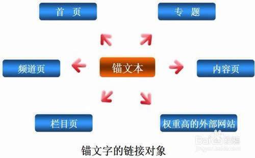 重庆外贸网站SEO优化_重庆炽绎SEO_见效付费(图5)