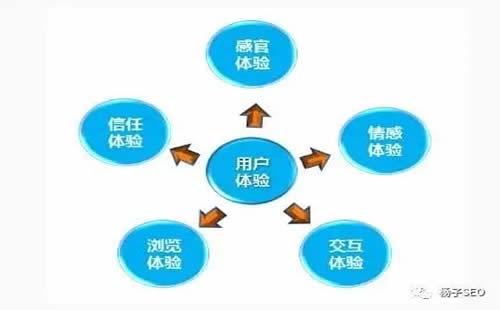重庆网站建设及优化公司_重庆炽绎SEO_见效付费(图5)